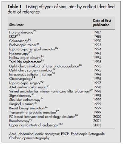 History of VR Surgery Simulation