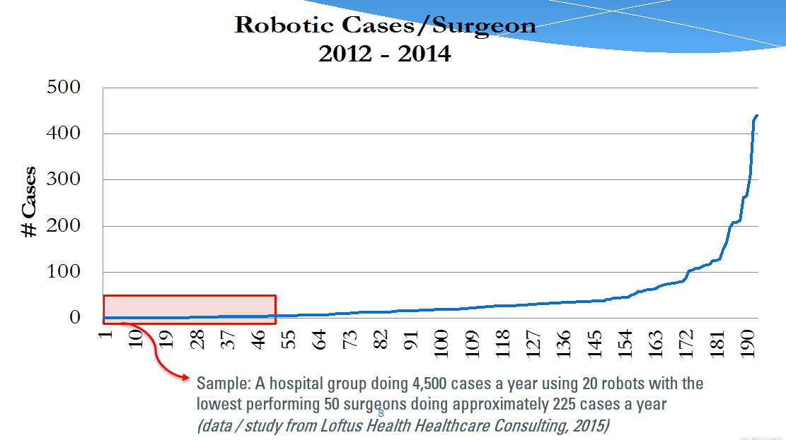 The Importance of Proficiency in Robotic Surgery and the