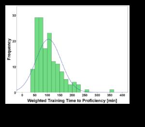 Proficiency Chart